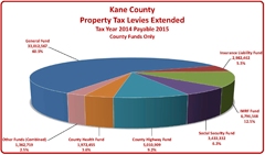 Kane County Property Tax Year Levies